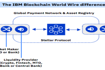 World Wire: la nuova tecnologia IBM